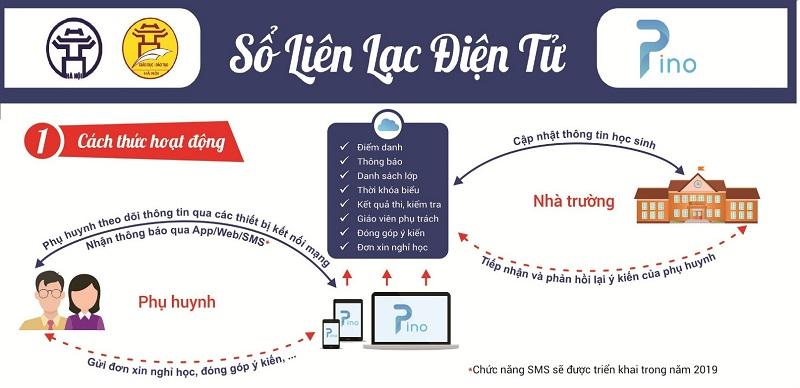 Sổ liên lạc điện tử
